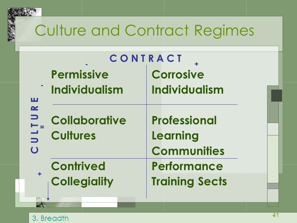 41 Culture and Contract Regimes Permissive Individualism Collaborative Cultures Contrived Collegiality Corrosive Individualism Professional Learning Communities Performance Training Sects C U L T U R E C O N T R A C T - = + +- 3.
