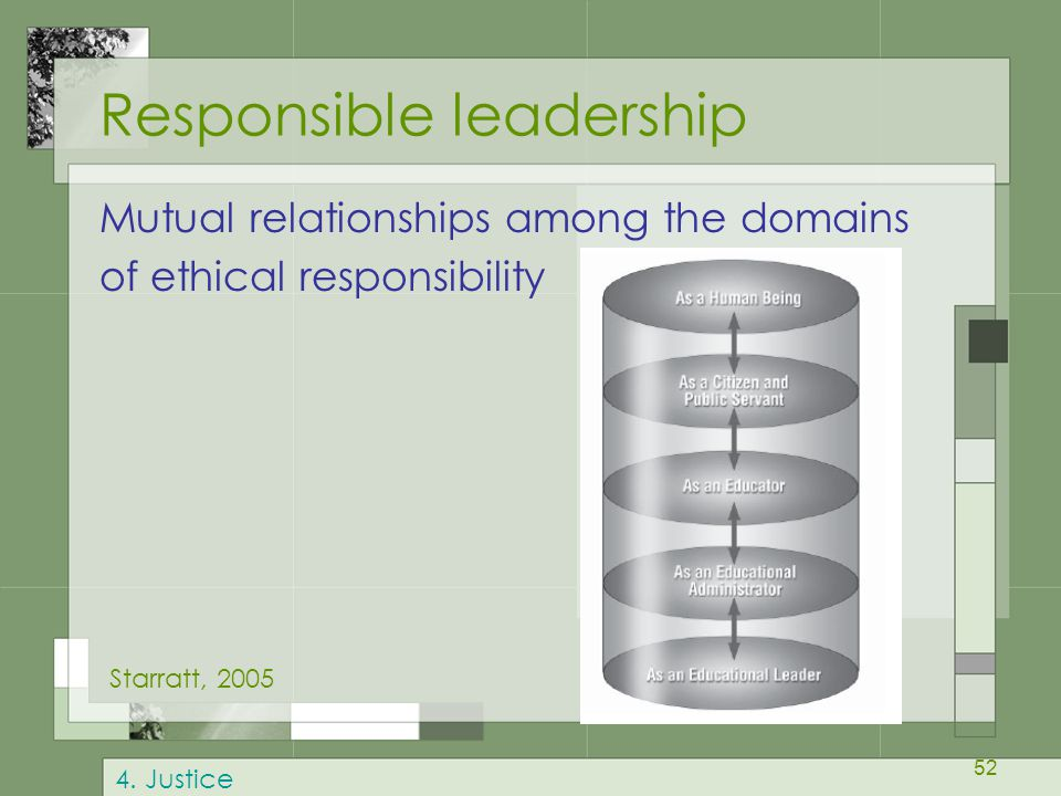52 Responsible leadership Mutual relationships among the domains of ethical responsibility Starratt, 2005 4.