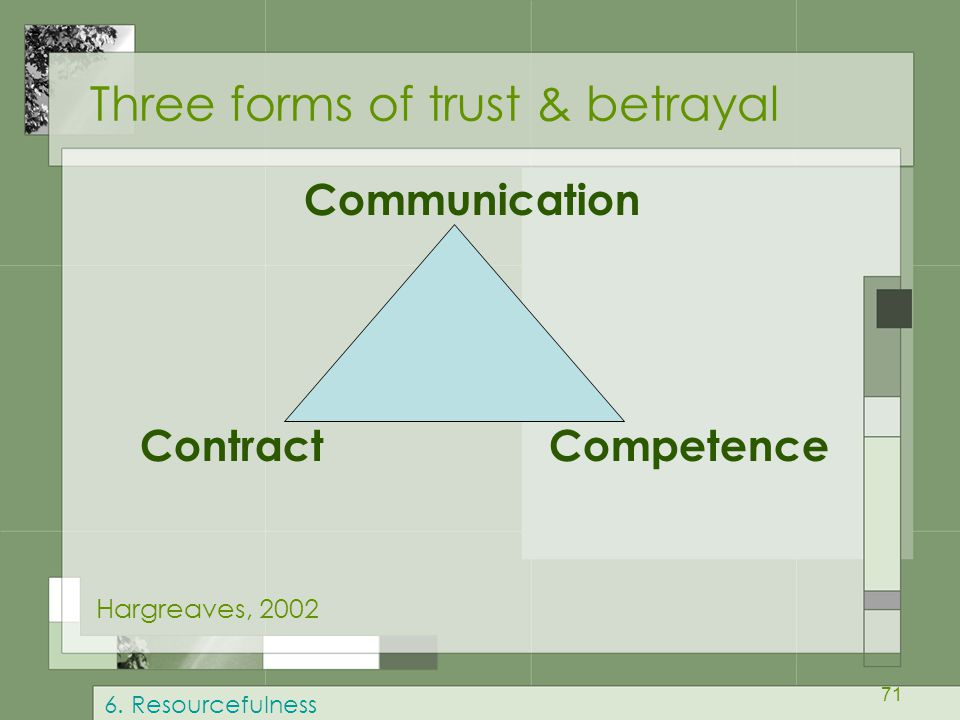 71 Three forms of trust & betrayal Communication Contract Competence Hargreaves, 2002 6. Resourcefulness