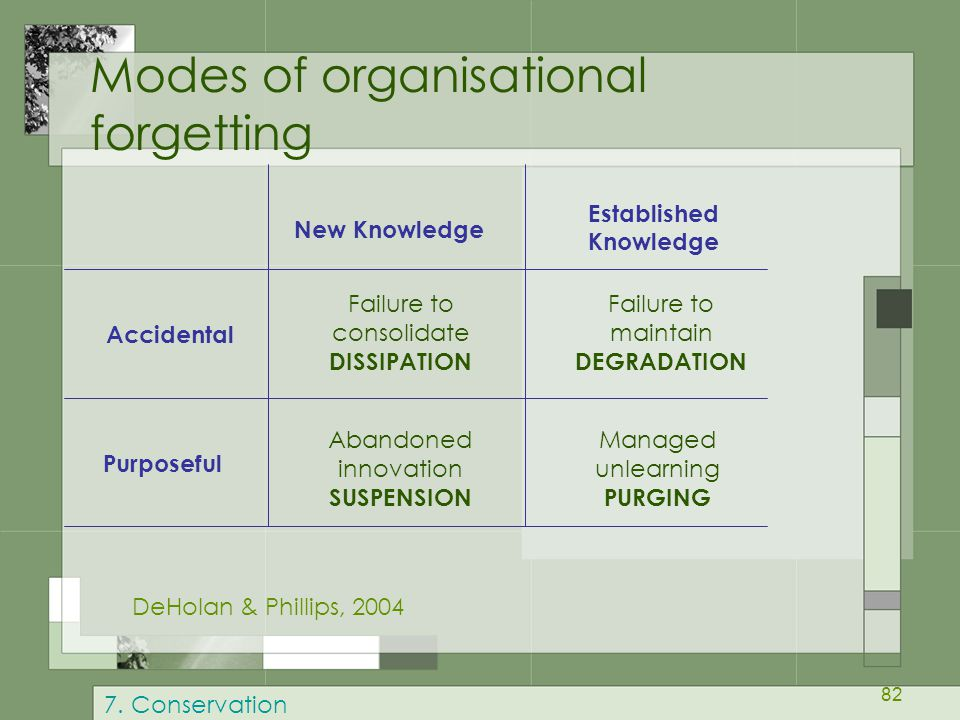 82 Modes of organisational forgetting New Knowledge Established Knowledge Accidental Purposeful Failure to consolidate DISSIPATION Failure to maintain