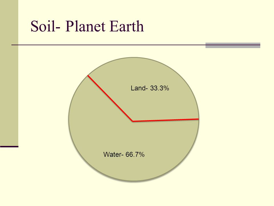Soil Defined: Soil is the mineral and organic matter that supports plant growth and is a mixture of rock particles, organic matter, living forms, air