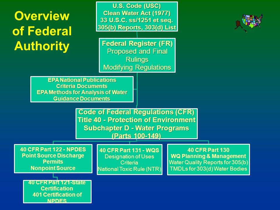 Overview of Federal Authority
