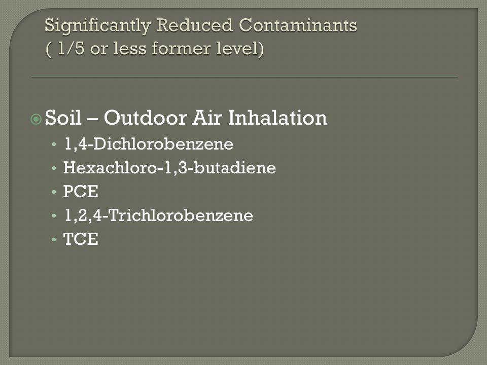  Soil – Migration to Groundwater Aldrin Bis(2-ethylhexyl)phthalate Bromodichloromethane Butylbenzylphthalate p-Chloroaniline Chlorodibromomethane (also called Dibromochloromethane) DDD DDE DDT Di-n-butylphthalate Di-n-octylphthalate Heptachlor Heptachlor epoxide Hexachlorobenzene Hexachloro-1,3-butadiene Hexachlorocyclopentadiene Hexachloroethane