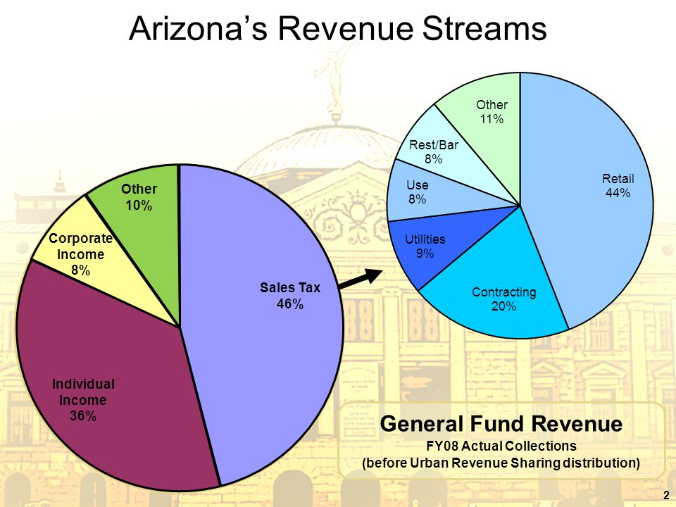 2 Arizona's Revenue Streams General Fund Revenue FY08 Actual Collections (before Urban Revenue Sharing distribution) Individual Income 36% Corporate Income 8% Other 10% Sales Tax 46%