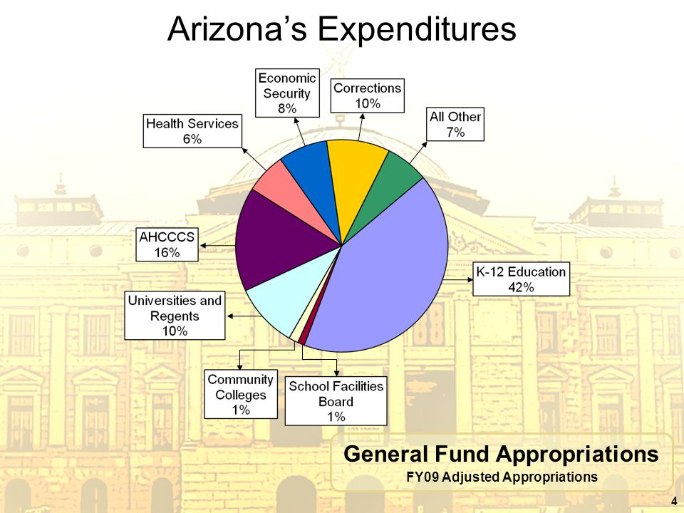 4 Arizona's Expenditures General Fund Appropriations FY09 Adjusted Appropriations