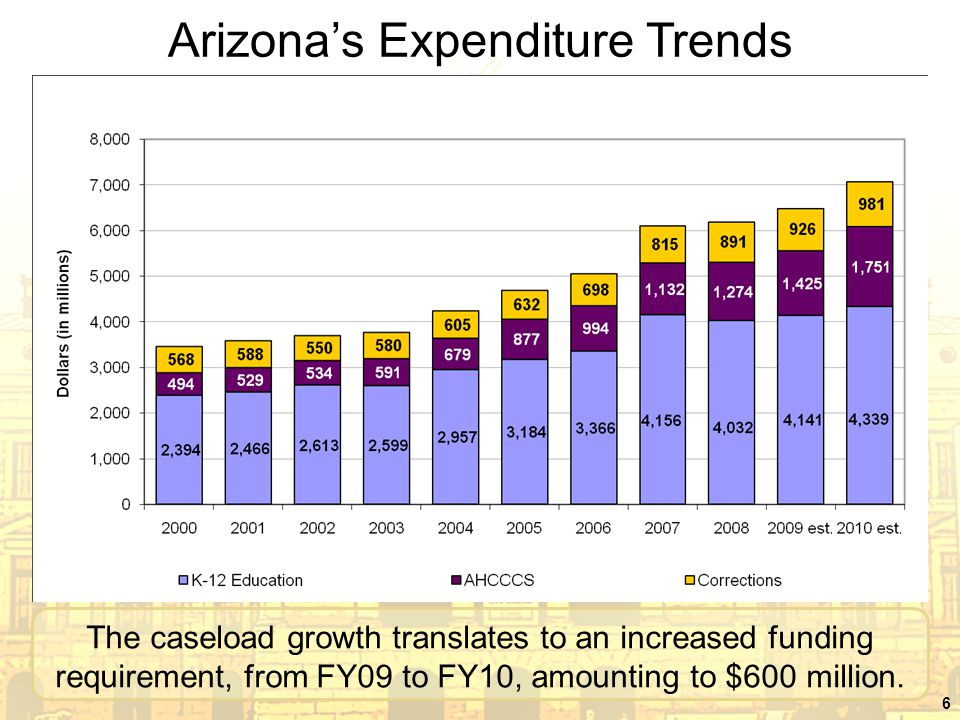 The caseload growth translates to an increased funding requirement, from FY09 to FY10, amounting to $600 million.