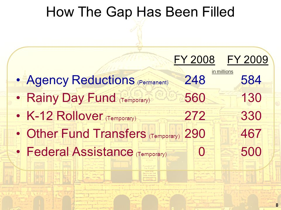 8 How The Gap Has Been Filled Agency Reductions (Permanent) 248584 Rainy Day Fund (Temporary) 560130 K-12 Rollover (Temporary) 272330 Other Fund Trans