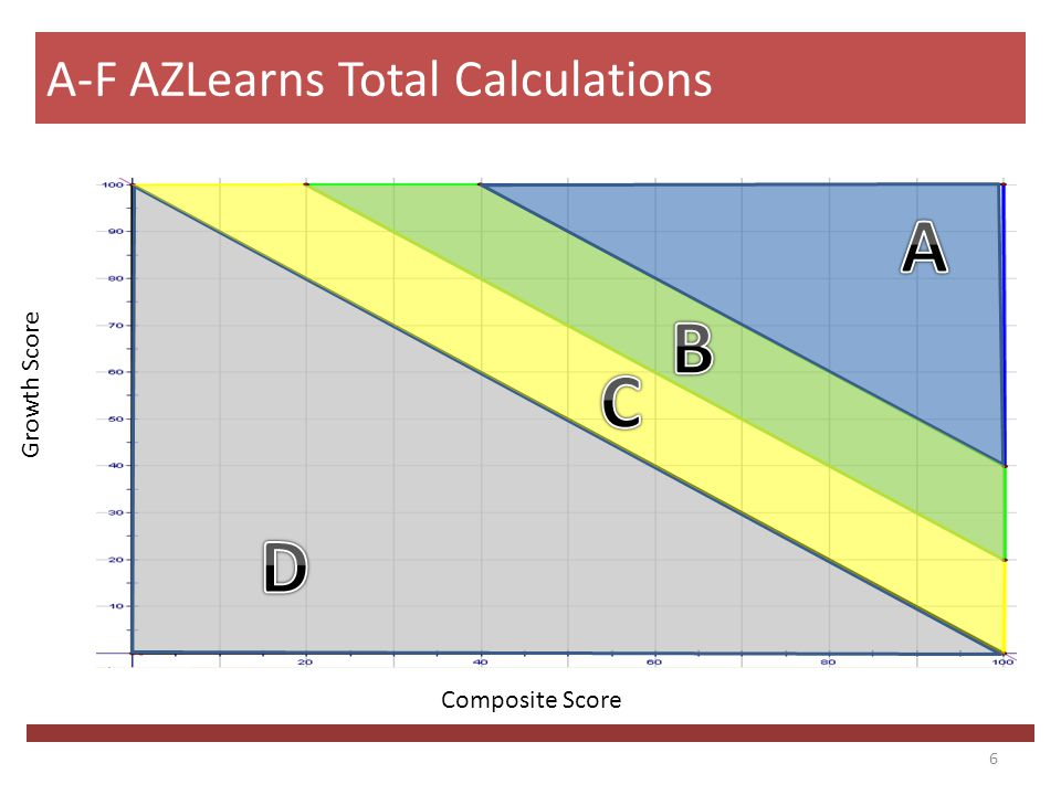 6 A-F AZLearns Total Calculations Composite Score Growth Score