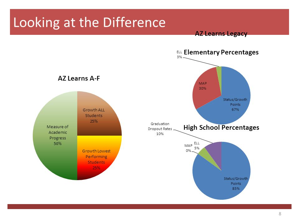 8 Looking at the Difference AZ Learns A-F AZ Learns Legacy