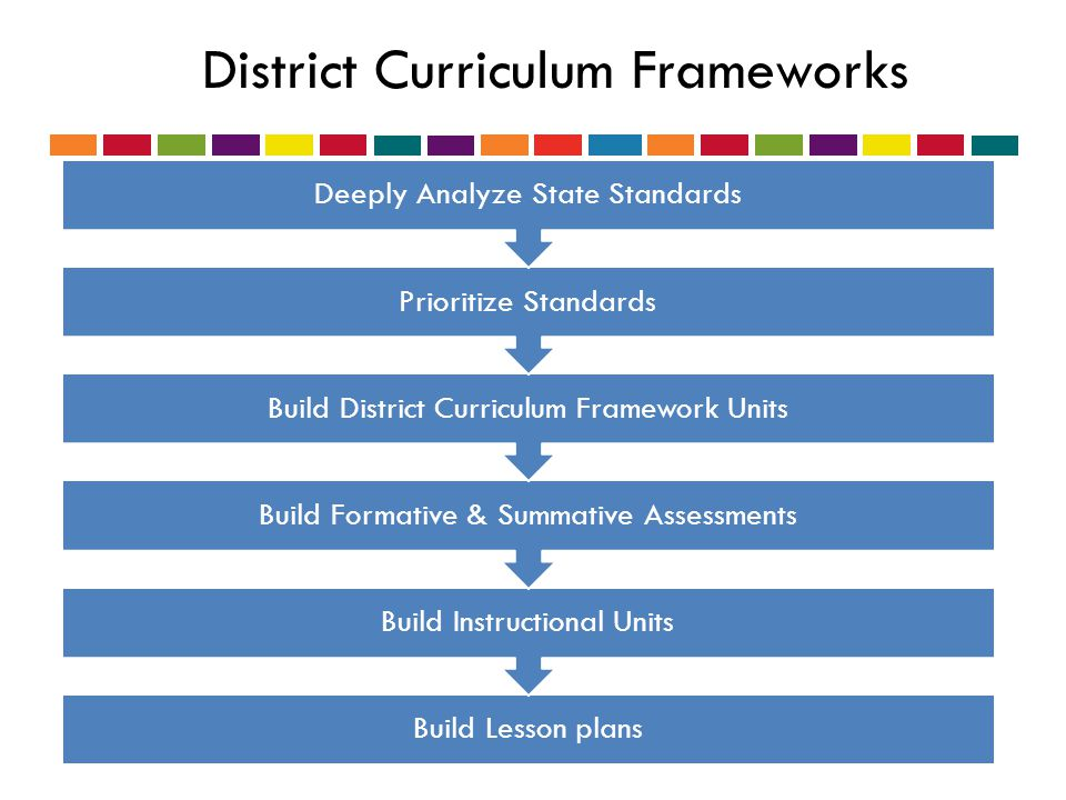 Build Lesson plans Build Instructional Units Build Formative & Summative Assessments Build District Curriculum Framework Units Prioritize Standards Deeply Analyze State Standards District Curriculum Frameworks