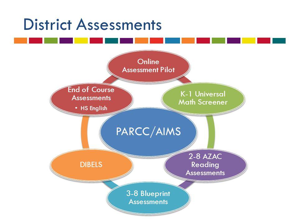 District Assessments PARCC/AIMS Online Assessment Pilot K-1 Universal Math Screener 2-8 AZAC Reading Assessments 3-8 Blueprint Assessments DIBELS End
