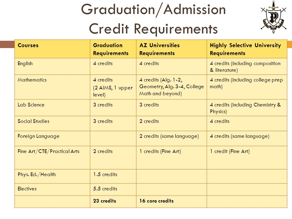 Graduation/Admission Credit Requirements CoursesGraduation Requirements AZ Universities Requirements Highly Selective University Requirements English4