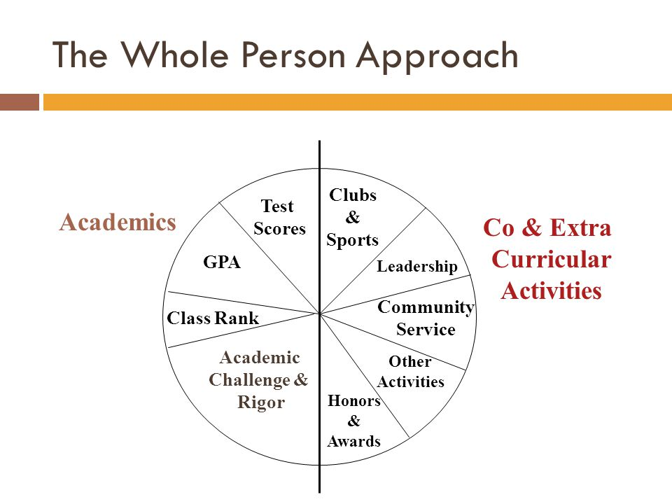 The Whole Person Approach Academics Co & Extra Curricular Activities GPA Class Rank Test Scores Academic Challenge & Rigor Clubs & Sports Leadership C