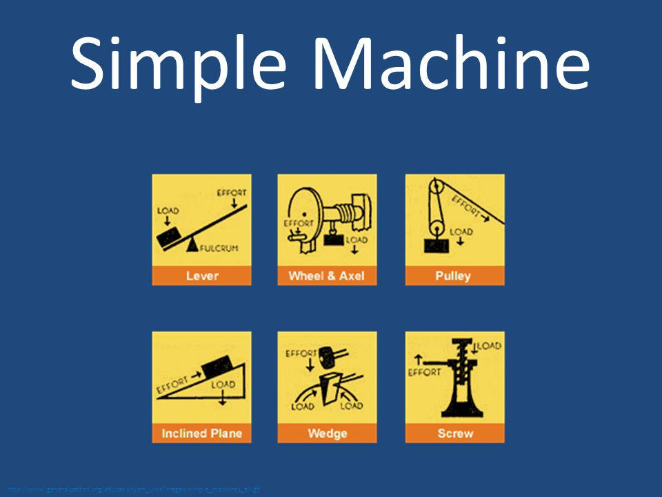 Simple Machine http://www.generalpatton.org/education/sm_unit/images/simple_machines_all.gif