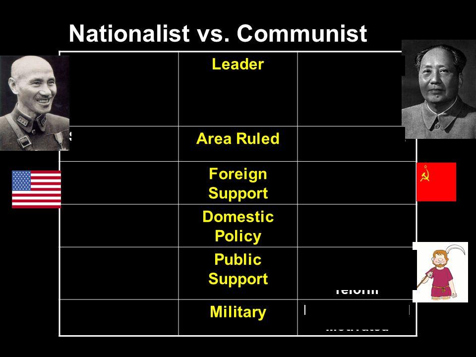 Nationalist vs.