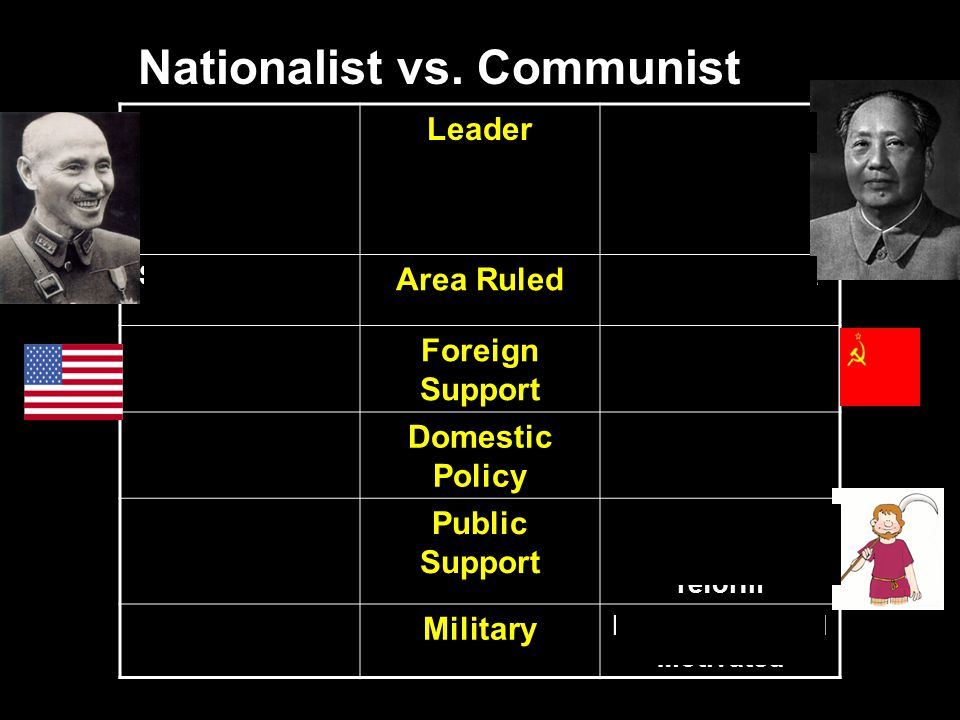 Nationalist vs. Communist Jiang Jieshi (Chiang Kai- shek) Leader Mao Zedong Southern China Area Ruled Northern China United States Foreign Support USS