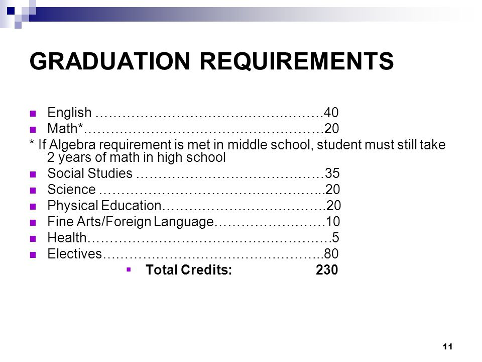 11 GRADUATION REQUIREMENTS English ……………………………………………40 Math*………………………………………………20 * If Algebra requirement is met in middle school, student must still