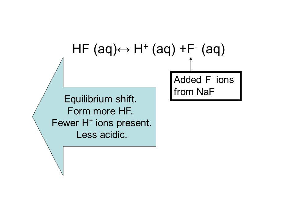 HF (aq)↔ H + (aq) +F - (aq) Added F - ions from NaF Equilibrium shift. Form more HF. Fewer H + ions present. Less acidic.