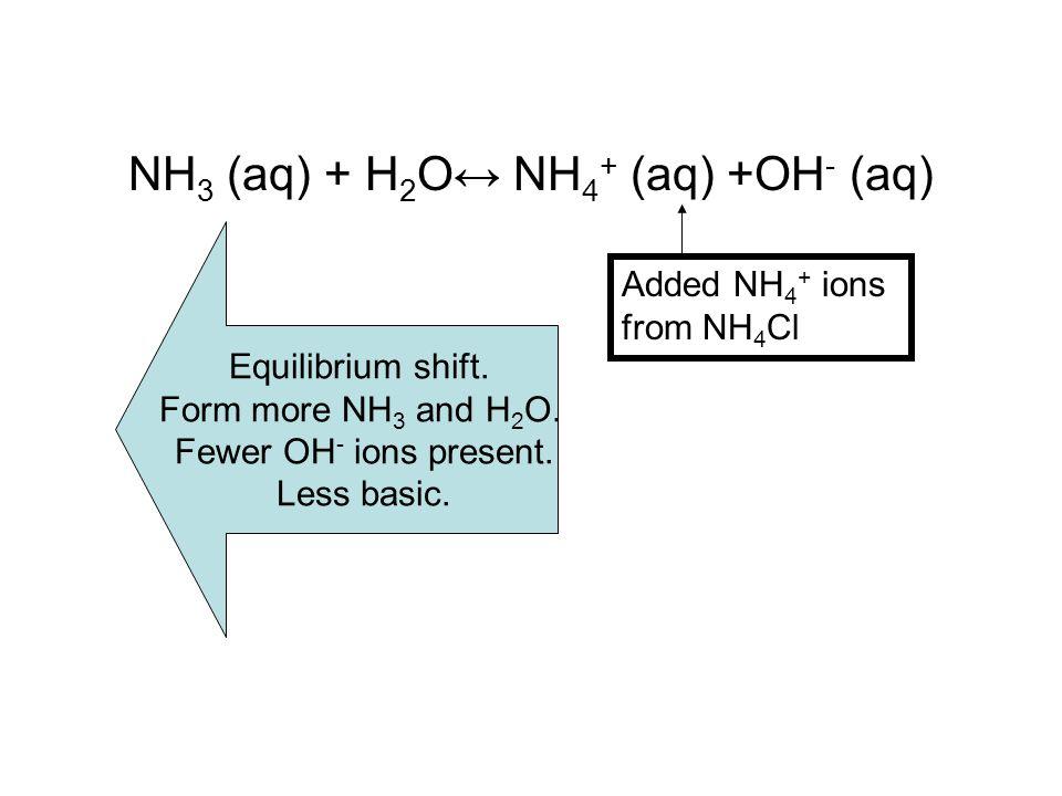 NH 3 (aq) + H 2 O↔ NH 4 + (aq) +OH - (aq) Added NH 4 + ions from NH 4 Cl Equilibrium shift.