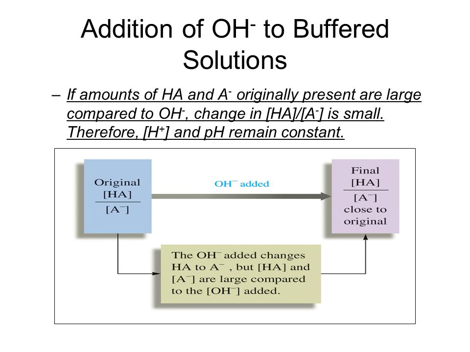 Addition of OH - to Buffered Solutions –If amounts of HA and A - originally present are large compared to OH -, change in [HA]/[A - ] is small. Theref