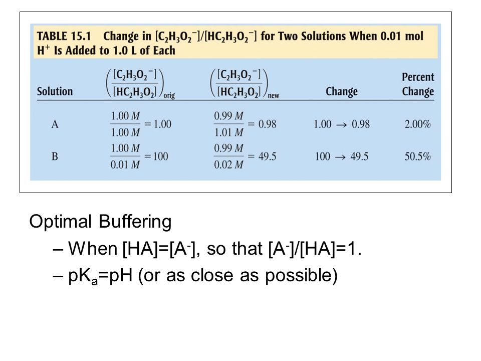 Optimal Buffering –When [HA]=[A - ], so that [A - ]/[HA]=1. –pK a =pH (or as close as possible)