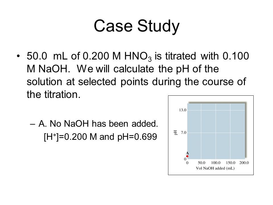 Case Study 50.0 mL of 0.200 M HNO 3 is titrated with 0.100 M NaOH.