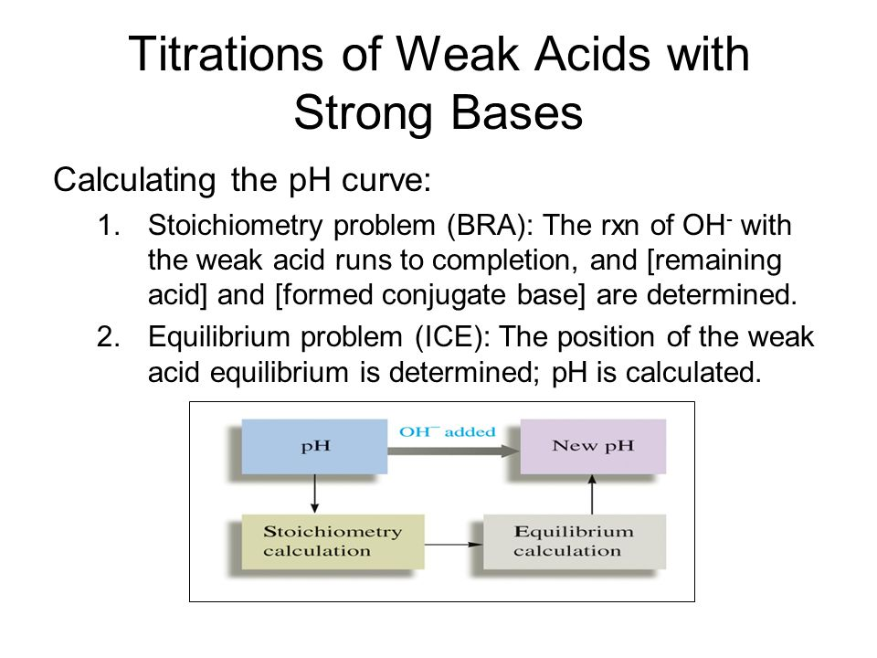 Titrations of Weak Acids with Strong Bases Calculating the pH curve: 1.Stoichiometry problem (BRA): The rxn of OH - with the weak acid runs to completion, and [remaining acid] and [formed conjugate base] are determined.