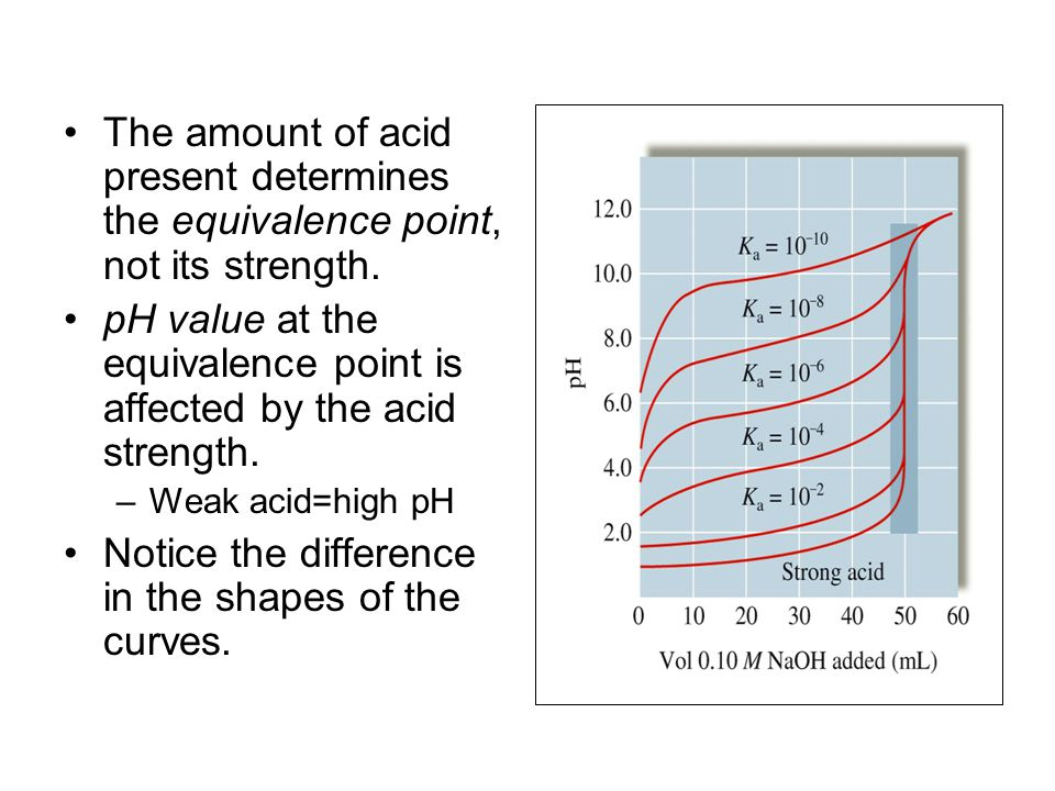 The amount of acid present determines the equivalence point, not its strength.