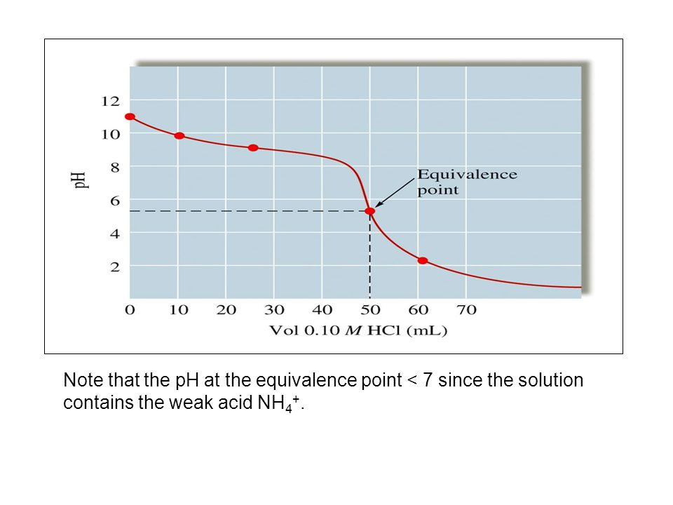 Note that the pH at the equivalence point < 7 since the solution contains the weak acid NH 4 +.