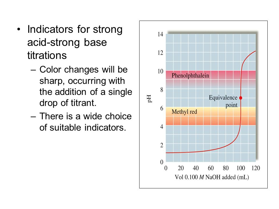 Indicators for strong acid-strong base titrations –Color changes will be sharp, occurring with the addition of a single drop of titrant. –There is a w