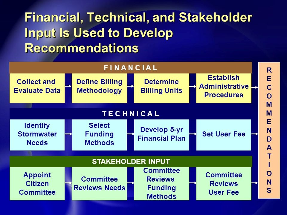 Financial, Technical, and Stakeholder Input Is Used to Develop Recommendations RECOMMENDATIONSRECOMMENDATIONS Collect and Evaluate Data Define Billing Methodology Determine Billing Units Establish Administrative Procedures F I N A N C I A L Identify Stormwater Needs Select Funding Methods Develop 5-yr Financial Plan Set User Fee T E C H N I C A L Appoint Citizen Committee Reviews Needs Committee Reviews Funding Methods Committee Reviews User Fee STAKEHOLDER INPUT