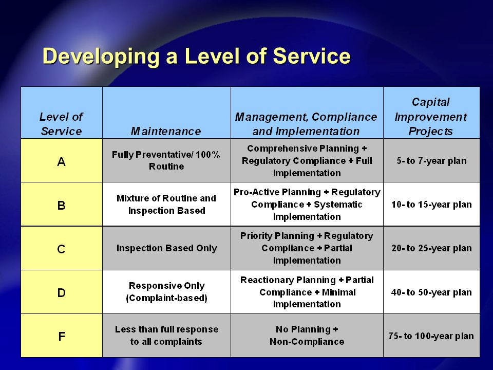 Developing a Level of Service