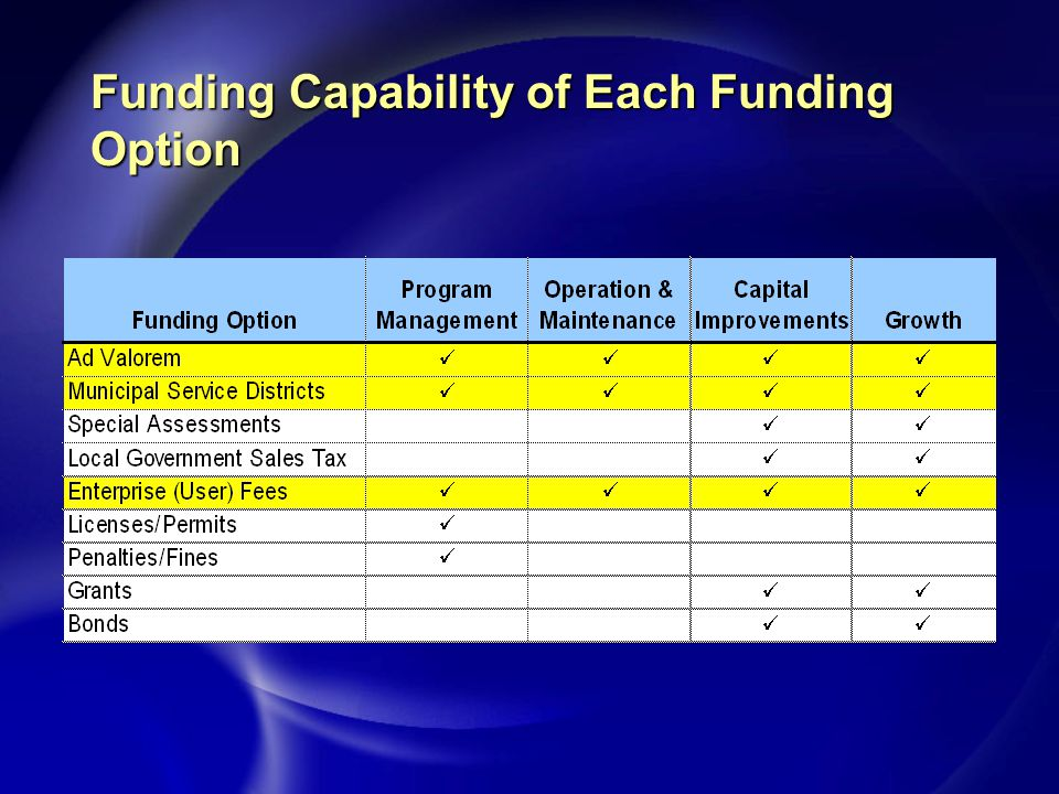 Funding Capability of Each Funding Option