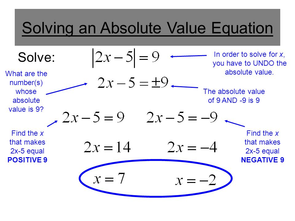Solving an Absolute Value Equation Solve: In order to solve for x, you have to UNDO the absolute value. What are the number(s) whose absolute value is
