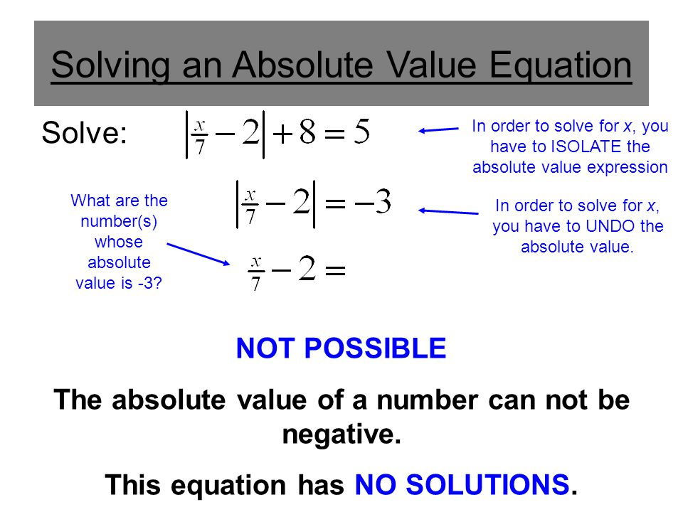 Solving an Absolute Value Equation Solve: In order to solve for x, you have to ISOLATE the absolute value expression What are the number(s) whose abso