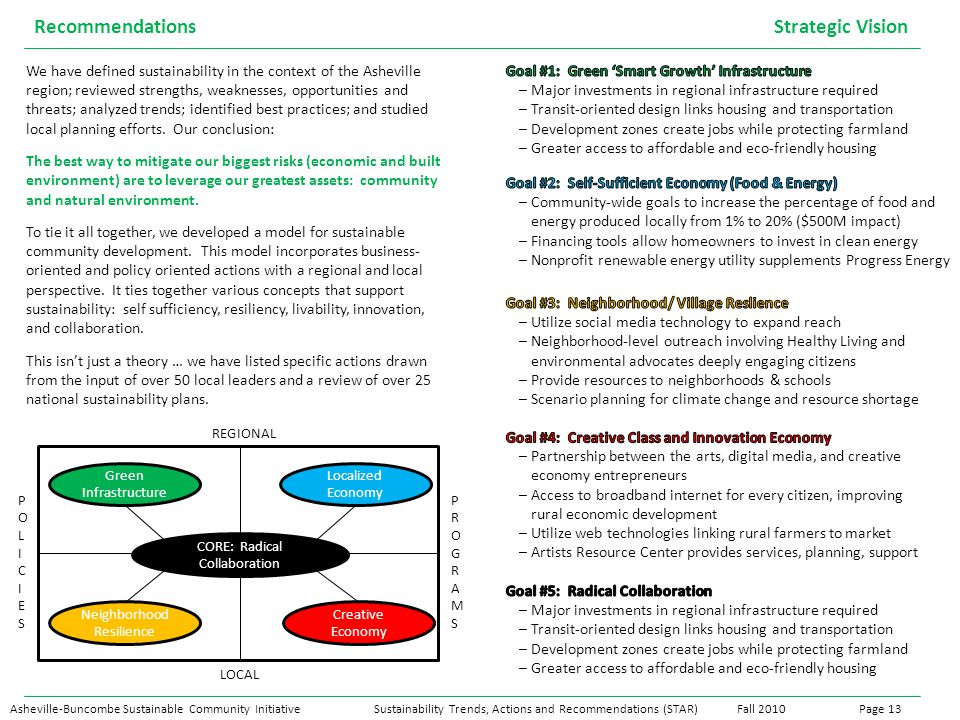 REGIONAL LOCAL POLICIESPOLICIES PROGRAMSPROGRAMS CORE: Radical Collaboration Green Infrastructure Localized Economy Neighborhood Resilience Creative Economy Asheville-Buncombe Sustainable Community InitiativeSustainability Trends, Actions and Recommendations (STAR) Fall 2010Page 13 Recommendations Strategic Vision We have defined sustainability in the context of the Asheville region; reviewed strengths, weaknesses, opportunities and threats; analyzed trends; identified best practices; and studied local planning efforts.