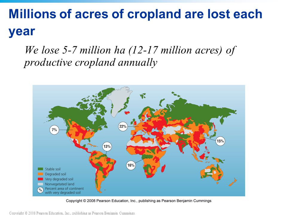 Copyright © 2008 Pearson Education, Inc., publishing as Pearson Benjamin Cummings Soil degradation has many causes Soil degradation results from deforestation, agriculture and overgrazing Over the past 50 years, soil degradation has reduced global grain production by 13%