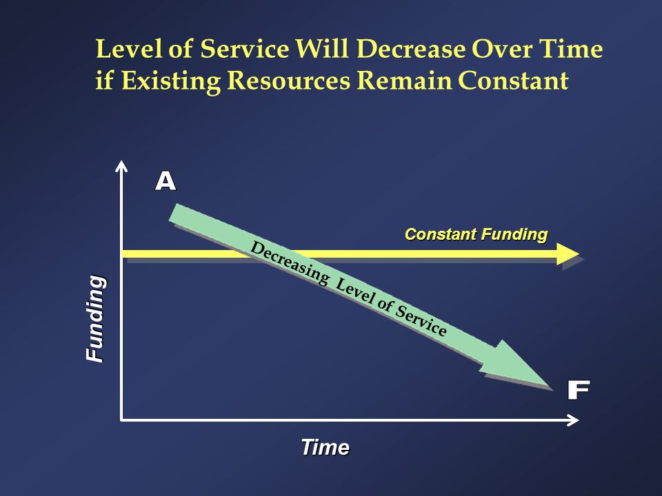 Level of Service Will Decrease Over Time if Existing Resources Remain Constant Funding Constant Funding Time Decreasing Level of Service