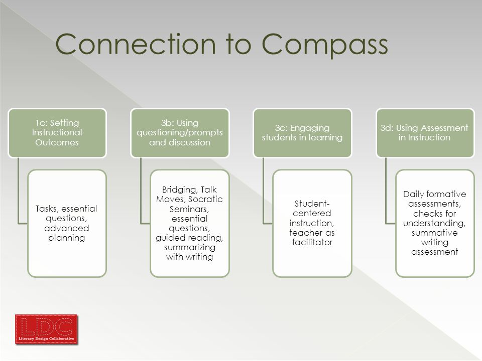 Connection to Compass 1c: Setting Instructional Outcomes Tasks, essential questions, advanced planning 3b: Using questioning/prompts and discussion Bridging, Talk Moves, Socratic Seminars, essential questions, guided reading, summarizing with writing 3c: Engaging students in learning Student- centered instruction, teacher as facilitator 3d: Using Assessment in Instruction Daily formative assessments, checks for understanding, summative writing assessment