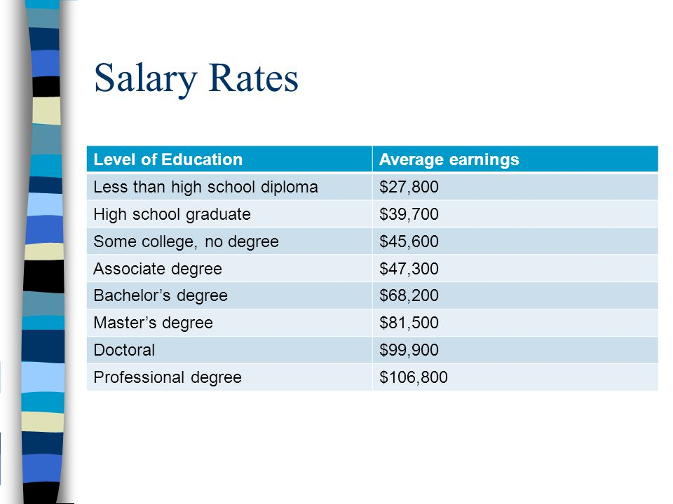 Degree vs. No Degree Average lifetime earnings for a college graduate is over $1 million higher than for someone with a high school diploma.