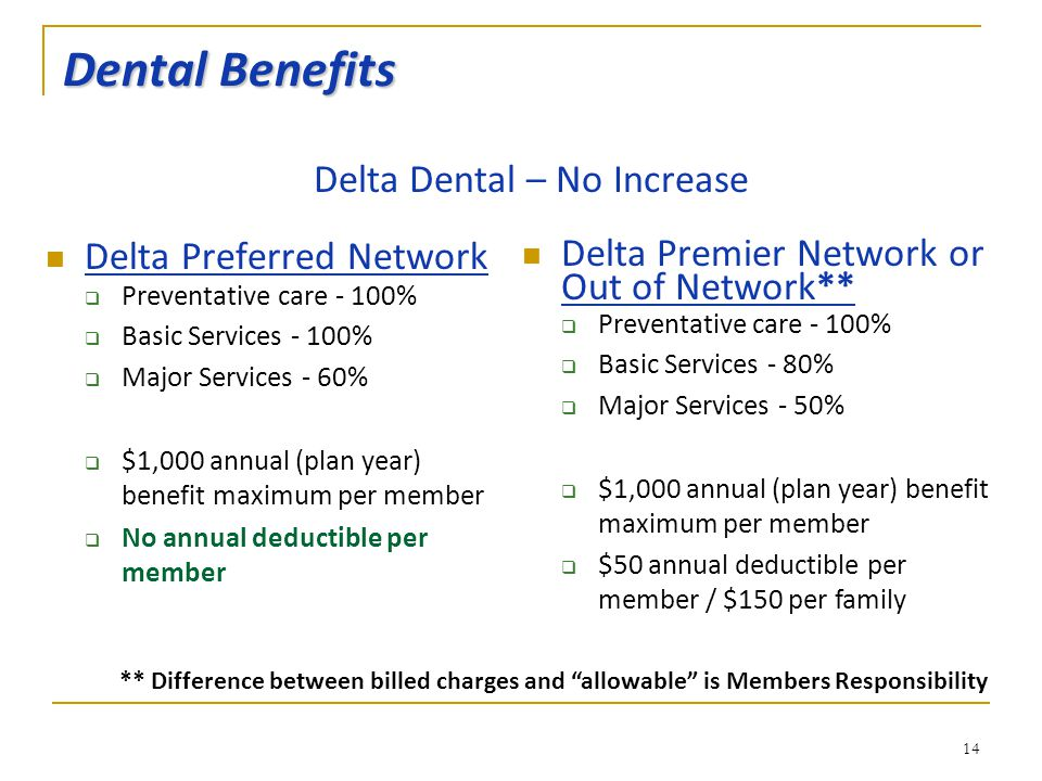 14 Dental Benefits Delta Preferred Network  Preventative care - 100%  Basic Services - 100%  Major Services - 60%  $1,000 annual (plan year) benefit maximum per member  No annual deductible per member Delta Premier Network or Out of Network**  Preventative care - 100%  Basic Services - 80%  Major Services - 50%  $1,000 annual (plan year) benefit maximum per member  $50 annual deductible per member / $150 per family Delta Dental – No Increase ** Difference between billed charges and allowable is Members Responsibility
