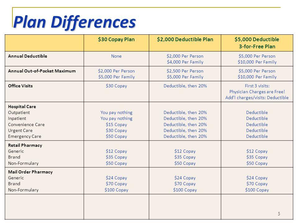 5 Plan Differences $30 Copay Plan$2,000 Deductible Plan$5,000 Deductible 3-for-Free Plan Annual DeductibleNone$2,000 Per Person $4,000 Per Family $5,0