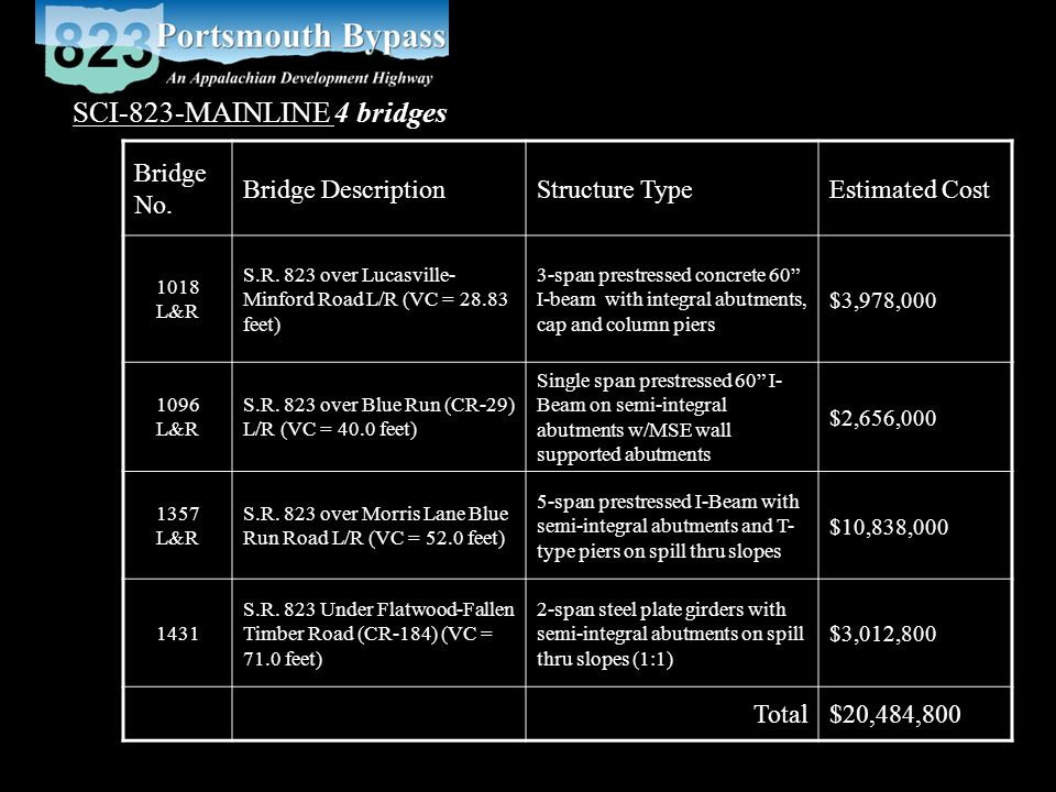 SCI-823-MAINLINE 4 bridges Bridge No. Bridge DescriptionStructure TypeEstimated Cost 1018 L&R S.R.