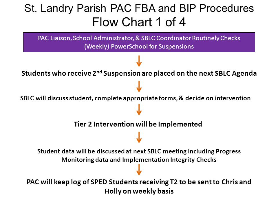 St. Landry Parish PAC FBA and BIP Procedures Flow Chart 1 of 4 Students who receive 2 nd Suspension are placed on the next SBLC Agenda SBLC will discu