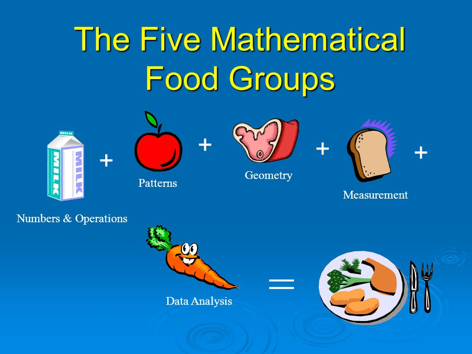 The Five Mathematical Food Groups Numbers & Operations Patterns Geometry MeasurementData Analysis = + + + +
