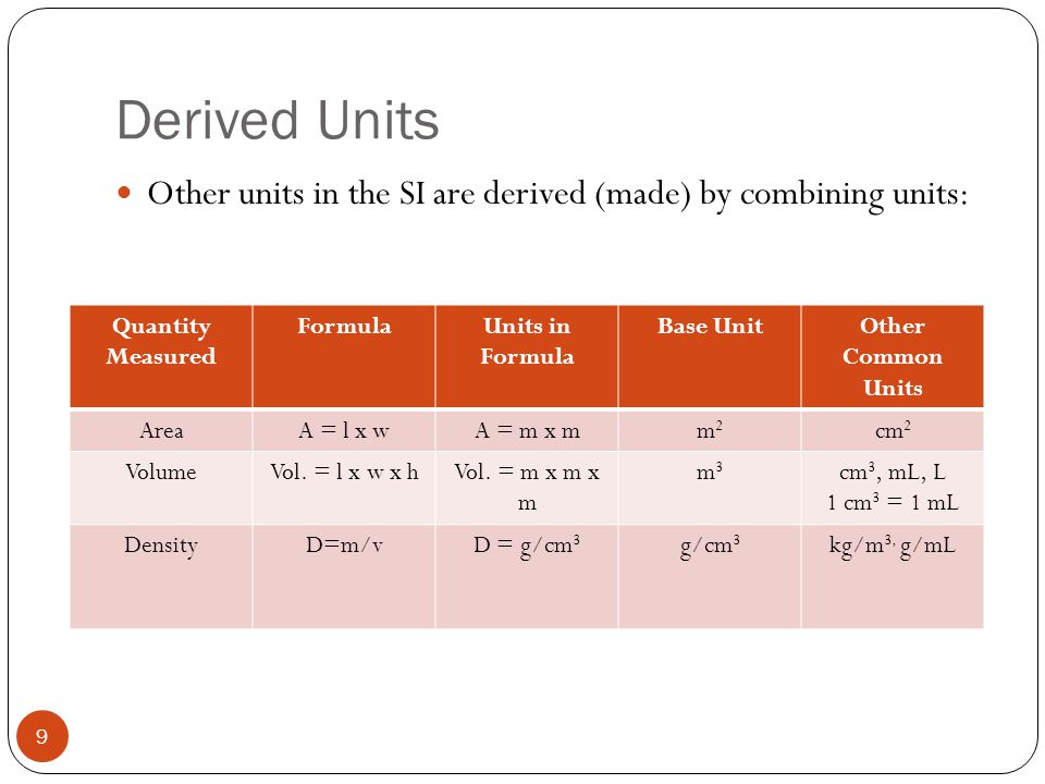 Derived Units Other units in the SI are derived (made) by combining units: Quantity Measured FormulaUnits in Formula Base UnitOther Common Units AreaA