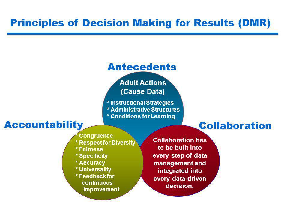Principles of Decision Making for Results (DMR) Antecedents Collaboration Accountability Adult Actions (Cause Data) * Instructional Strategies * Admin