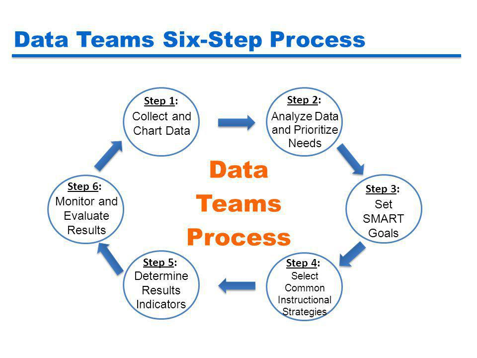 Data Teams Six-Step Process Step 1: Collect and Chart Data Step 2: Analyze Data and Prioritize Needs Step 3: Set SMART Goals Step 4: Select Common Ins