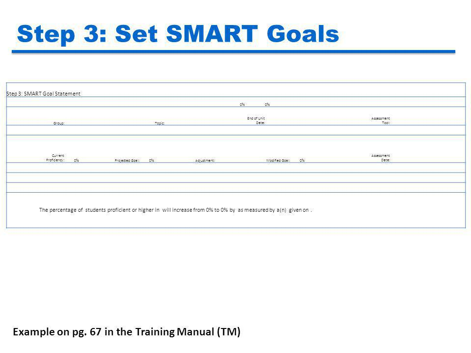 Step 3: Set SMART Goals Step 3: SMART Goal Statement 0% Group: Topic: End of Unit Date: Assessment Tool: Current Proficiency:0%Projected Goal:0%Adjust