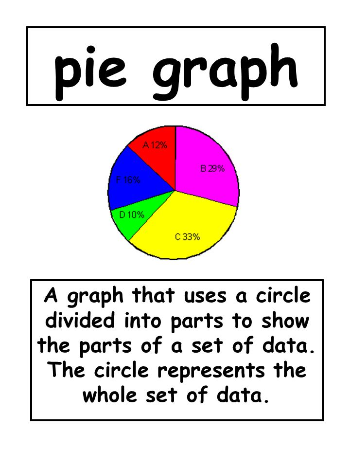 pie graph A graph that uses a circle divided into parts to show the parts of a set of data. The circle represents the whole set of data.